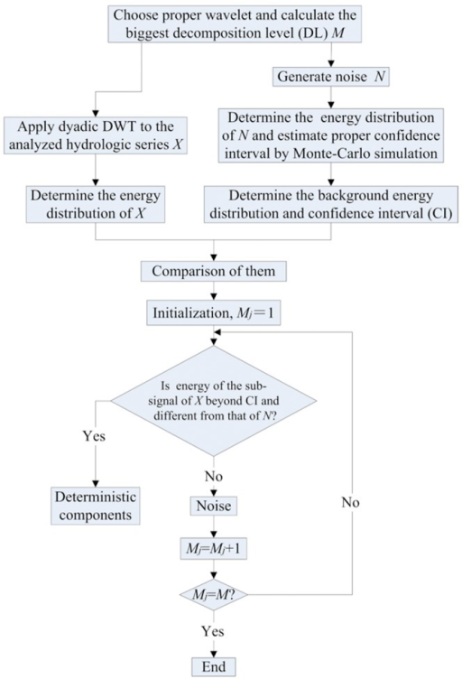 De-noising process of hydrologic time series by the energy-based wavelet de-noising method proposed.