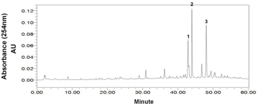 HPLC chromatogram of the crude extract from marine fungus Cladosporium sp. HPLC Conditions: column, Waters XBridge C18, 150 mm × 4.6 mm ID, 5 μm; column temperature, 25 °C; mobile phase, methanol and water at the gradient (methanol: 0–60 min, 10%–90%); flow rate, 0.8 mL/min; detection, 254 nm.