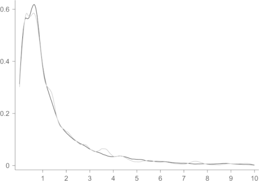 Kernel density estimate of bids and predicted bids. Notes: horizontal scale in million 2006 Euros. Black line represents actual bids, grey predictions. Largest 3.92% truncated.