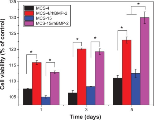 Proliferation of hMSCs cultured on both MCS-15/rhBMP-2 and MCS-4/rhBMP-2 at 1, 3, and 5 days through the mitochondrial activity measurement (MCS-15 and MCS-4 without loaded rhBMP-2 as controls).Note: *P<0.05.Abbreviations: MCS, mesoporous calcium–silicon; rhBMP, recombinant human bone morphogenetic protein; hMSCs, human mesenchymal stem cells.