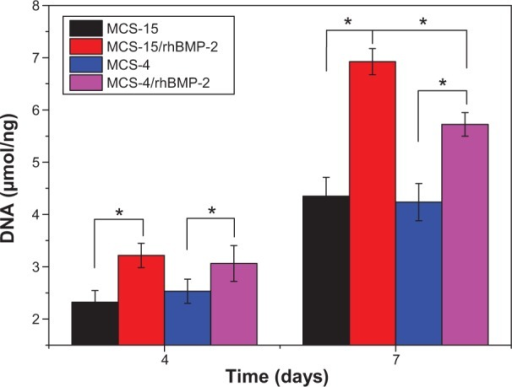 ALP activity of hMSCs cultured on MCS-15/rhBMP-2 and MCS-4/rhBMP-2 at 4 and 7 days (MCS-15 and MCS-4 without loaded rhBMP-2 as controls).Note: *P<0.05.Abbreviations: ALP, alkaline phosphatase; DNA, deoxyribonucleic acid; hMSCs, human mesenchymal stem cells; MCS, mesoporous calcium–silicon; rhBMP, recombinant human bone morphogenetic protein.
