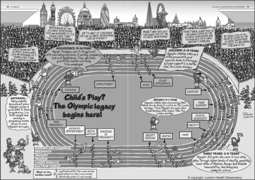 """Health Hurdles"". A pictorial representation of a 400 m running track inside a sports stadium, which show a child's journey from infancy to adolescence with key challenges faced, using standardized statistical methods Modified from [19]."