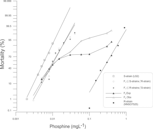 Probit analysis of mortality due to phosphine exposure: S-strain x R-strain intercross.Percent mortality was determined after a 48 h exposure to phosphine at 25°C followed by a week recovery period. Results for susceptible (S-strain) and strongly resistant (R-strain) insects are provided for reference. Experimental data for reciprocal F1 and F2 progeny are shown. A theoretical mortality response curve for the F2 is drawn based on the hypothesis that only a single gene contributes to the observed resistance.