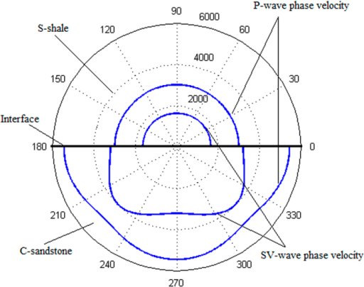 The calculated phase velocity curves for sandstone shale (S-shale) and calcareous sandstone (C-sandstone).