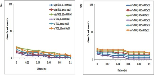 Retention profile of ZnO NPs at pH 9 (with and without TiO2 NPs).Retention graph of ZnO NPs in presence and absence of TiO2 NPs sand. In suspensions at 0.1, 1, and 10 mM ionic strengths in NaCl solutions and 0.01, 0.05, and 0.1 mM CaCl2 solutions at pH 9. Replicate experiments were performed under all conditions (n ≥ 2). In presence of TiO2 NPs in suspension of ZnO NPs showed decrease in retention of ZnO NPs in porous media.