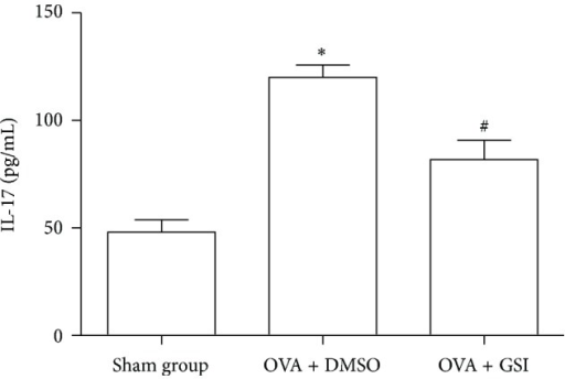 GSI administration reduced production of IL-17. Serum IL-17 levels were measured from sham, OVA, and OVA plus GSI groups using standardized sandwich ELISA. Data expressed here are Mean ± SEM. N = 8. ∗P < 0.01 compared with the sham group. #P < 0.01 compared with the vehicle group.