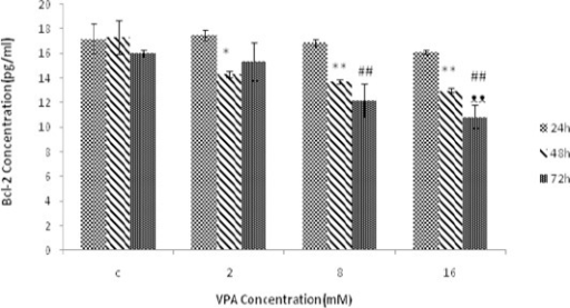 The effect of different concentrations of Valproic acid (VPA) (means ± SD) treatment for 24, 48 and72 hr on Bcl-2 expression. The amount of Bcl-2 protein significantly decreased after 48 hr (*P<0.05 and **P<0.005) and 72 hr (#P<0.05 and ##P<0.005) compared to 24 hr. The amount of Bcl-2 protein is also decreased after 72 hr (ᴥP<0.05 and ᴥᴥP<0.005) compared to 48 hr