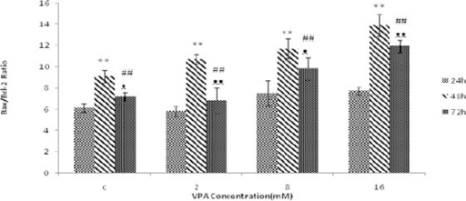 The effect of different concentrations of Valproic acid (VPA) (means ± SD) treatment for 24, 48 and 72 hr on Bax/Bcl-2 ratio. Bax/Bcl-2 ratio increased significantly after 48 hr (*P<0.05 and **P<0.005) and 72 hr (#P-value<0.05 and ##P<0.005) compared to 24 hr. Bax/Bcl-2 ratio is also increased after 72 hr (ᴥP<0.05 and ᴥᴥP<0.005) compared to 48 hr