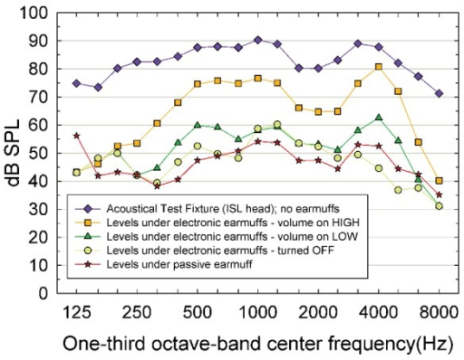 Measurements of HINT speech-shaped noise in the diffuse-field test chamber with the acoustical test fixture.