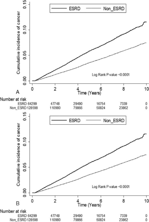 (A) Cumulative incidence of cancer estimated using the Kaplan–Meier method without accounting for competing risk events. (B) Cumulative incidence of cancer estimated using the Kaplan–Meier method and accounting for competing risk events.