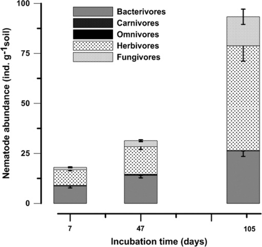 Mean nematode abundance of each trophic group in reinoculated samples (+Nem) on the 7th, 47th and 105th days after incubation.The −Nem treatment is not presented as this treatment was without nematodes. The error bars indicate the standard error of the mean (n = 3).