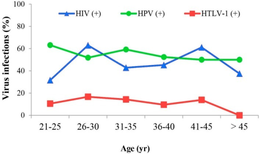 Relationship between HTLV-1, HPV, human immunodeficiency virus (HIV) infections and age. There was no significant difference observed between the median age of HTLV-1 positives with respect to either HPV or HIV status. However, there was a trend towards a lower HTLV-1 prevalence among women >45 years old when compared to women positive for HPV and HIV.