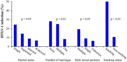 Analysis of the relationship between HTLV-1 infection and life styles factors. The rate of HTLV-1 infection in the smoking group was five times higher than that in non-smoking group. Women with increased numbers of marriages and sexual partners were significantly more likely to have HTLV-1 infections confirming that sexual contact is an important means of HTLV-1 transmission.