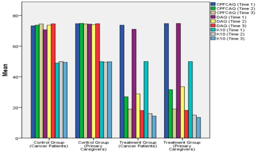 Bar chart showing the effects of rational emotive hospice care therapy (REHCT) intervention on problematic assumptions, death anxiety, and psychological distress in the cancer patients and their family caregivers over time.