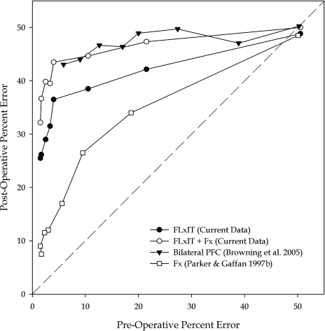 Phase-space plot comparing the current data with those presented in Browning et al. (2005) and Parker & Gaffan (1997b). Data are plotted as mean preoperative percent error against mean postoperative percent error, which allows a comparison of the results of the two studies across a range of preoperative performance, accounting for any possible variation in preoperative performance between the studies. Each point represents the mean pre- vs postoperative performance on a given repetition of lists of new scenes. Therefore, in all four conditions the point representing the first experience of a new set of scenes shows chance performance of approximately 50% in both pre- and postoperative phases, as this is the first time the monkeys see the set of scenes. The dashed diagonal line represents performance that is identical prior to and after surgery. Points below this line represent an improvement from pre- to postoperative performance tests, and points above it represent an impairment in performance from pre- to post-. As learning progresses through the eight repetitions of the scenes, the graph displays the extent to which the improvement with each successive repetition is similar or different pre- and postoperatively. Data for FLxIT are those following the second surgeries in the disconnection procedure, and include two monkeys presented in group FLxIT by Browning et al. (2005). The FLxIT + Fx group represents data following the monkeys' third surgery in the current experiment, and the Bilateral prefrontal cortex (PFC) following their only surgery in Browning et al. (2005). Data from group Fx are those following a second surgery in those monkeys, the first surgery being a sham lesion that had no behavioural effect on this task (see right panel, fig. 1, Parker & Gaffan, 1997b). The FLxIT group shows worse performance than that of group Fx, but both show a postoperative impairment. The FLxIT + Fx group shows similar performance to group Bilateral PFC.