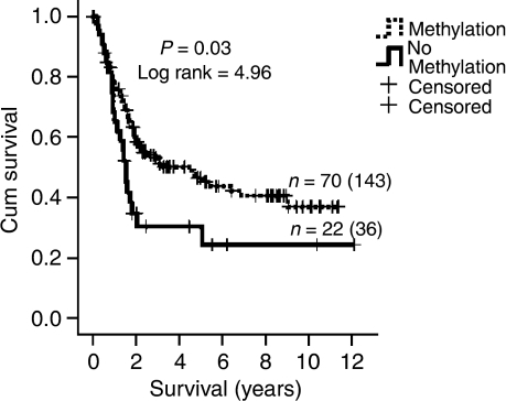 Kaplan–Meier survival analysis of 179 patients with primary gastric cancers assessed for the methylation status of the M2 region (−92 to −7 bp) within the MAL promoter. Patients with primary gastric cancers methylated for the M2 promoter region (n=143) showed a significantly better survival compared to patients (n=36) with gastric cancers without M2 promoter methylation (P=0.03; log rank=4.96). The number of patients who died of gastric cancer (events) is 70 and 22, respectively.