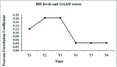 Correlation legend between Bispectral Index (BIS) levels and Observer's Assessment of Alertness/Sedation (OAA/S) scores.Pearson Correlation Coefficient (r) value: r =0–0.25 weak correlation