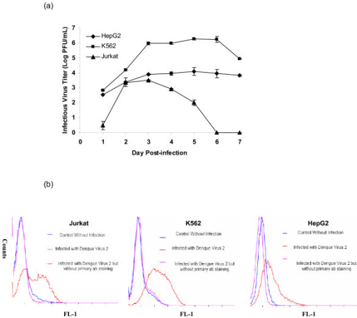 Infectivity of human cell lines with DENV. (a) Growth curves of DENV in different human cell types. (b) Detection of DENV viral antigen (envelope protein) in different human cell types via flow cytometry analysis. All the human cells were shown to support DENV replication and high infectious virus titers were also obtained from the cells at 3 days post-infection.