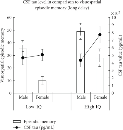 Visuospatial episodic memory performance (bars indicate % of maximum score) in comparison to CSF tau values (lines) in male and female AD patients. Higher memory scores indicate better performance. Higher CSF tau values indicate more advanced disease (activity).
