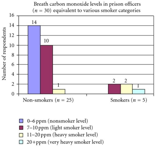 Number of nonsmoking prison officers (n = 25) with exhaled CO categorised into expected levels in smokers.