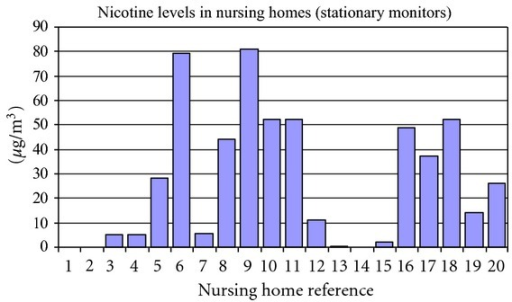 Nicotine levels indicated by stationary badges placed in the smoking areas of nursing homes. Nursing homes nos. 1 and 2 were nonsmoking control nursing homes.