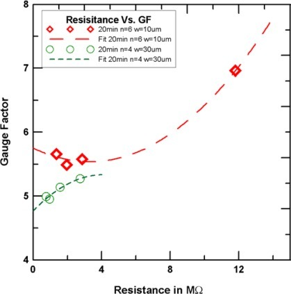 The relationship of resistance andgauge factor (with same line width and number of bar).