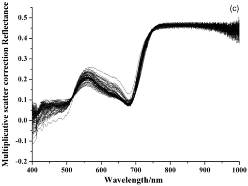 (a) Original spectra of Barley Leaves; preprocessed spectra by (b) Savitzky-Golay Smoothing (SG); (c) Multiplicative Scatter Correction (MSC).