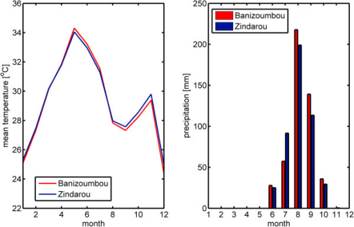 Temperature and rainfall in Banizoumbou (red) and Zindarou (blue) in 2006. The figure on the left shows mean temperature, and the figure on the right shows monthly rainfall. This demonstrates that the two villages have very similar climates.