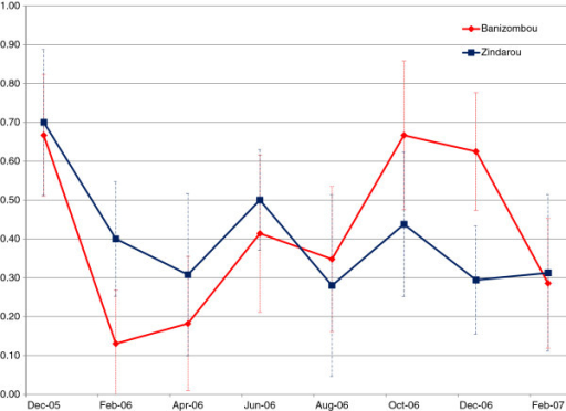 Observed prevalence in Banizoumbou (red) and Zindarou (blue), for the period December 2005 – February 2007. Error bars indicate 95% confidence intervals for each estimate.