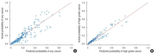Calibration of the nomogram-2 prediction model when predicting (A) any and (B) high grade cancer. Perfect predictions correspond to the line with a slope of 1 (if the predictive model were perfect, triangles would lie on the 45° dotted line).