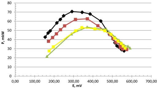 Dependence of power output on overvoltage of the oxygen-hydrogen fuel cell combined with a bioreactor.The cultivation time of hydrogen-producing bacteria in the bioreactor cell was 38 days (25th day – black curve; 29th day – red curve; 34th day – green curve; 38th day – yellow curve, overpressure in the bioreactor – 0.5 atm, pH 6.7–7.0, 60 °C).