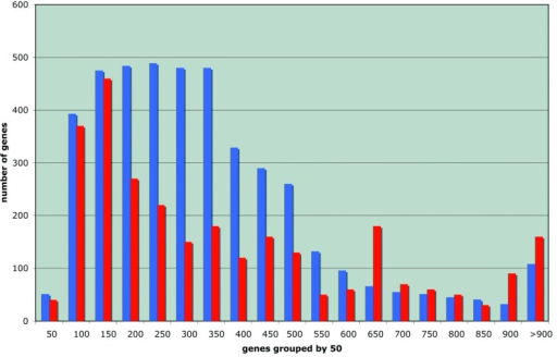 Comparative histogram of the length of the proteins of E. coli (in blue) and that of the functions required under stationary conditions (in red, ordinate scale multiplied by ten).