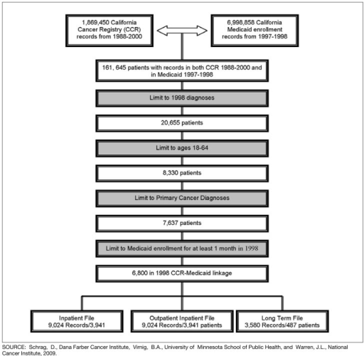 Flow Chart Describing Assembly of the CCR-Medicaid linked Cohort –Patients Diagnosed with a Primary Cancer in 1998 at ages 18-64