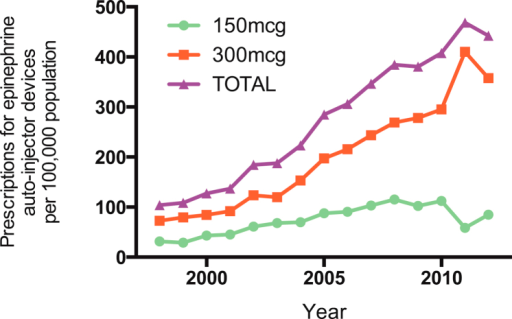 Prescription of epinephrine autoinjectors to English residents from 1998 to 2012.