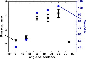 Graph between angle of incidence of ion beam with rms roughness and size of nanodots.