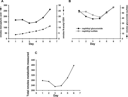 Urinary excretion of major naphthalene metabolites during repeated naphthalene exposure at the OSHA short-term exposure limit (15ppm x 4 hrs daily) via inhalation.(A) Average glutathione-derived metabolites excreted over entire exposure treatment (n = 2). (B) Average naphthol-derived metabolites excreted over entire exposure treatment (n = 2) (C) Total nmoles of quantified metabolite excreted over entire exposure treatment (n = 2). In all cases data represent the total nmoles of each metabolite excreted in a 24 hr period (ie concentration of metabolite (nmoles/ml) x mls urine collected for 24 hrs). Values are the mean of data obtained from 2 separate exposures (n = 2 cages) with 3 mice per cage.