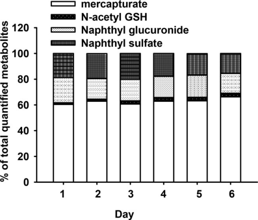 Naphthalene metabolite-specific percentages of total quantified metabolite during repeated naphthalene exposure treatments (15 ppm x 4hrs daily) via inhalation.