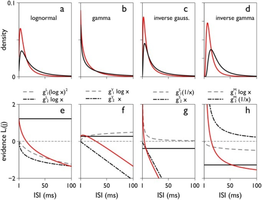 The two-parameter families of pdfs (top) and their 'evidence contributions' Li(j) (bottom).Panels a-d show the lognormal, gamma, inverse Gaussian, and inverse gamma pdfs respectively, for the independent variance parameter set ΩIV (see Methods). The 'preferred' and '' density functions (f*, f0) are in red and black respectively. The plots are for ISIs from 1 to 100 ms. For infinitesimal ISIs, the lognormal, inverse Gaussian and inverse gamma tend to zero; for the the gamma the pdf grows up to a bound as the ISI tends to zero. Panels e-f are the corresponding contributions Li(j) to the accumulated 'evidence' yi(T) (see Eq 9) and the separate components therein (see Table 1). Li(j) itself is shown in red, the constant term  (D = L, γ, S, M) by the solid black line, and non-constant terms by dashed-grey and broken-black lines. The horizontal dashed grey line indicates 0 on the y-axis.
