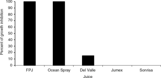 Percentage of growth inhibition of S. epidermidis by FPJ and beverages containing pomegranate. The results are for broth as well as agar. The concentration of each juice was 20%. Each assay was made in triplicate.