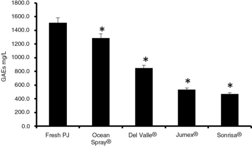 Total polyphenolics as gallic acid equivalents (GAE). Total polyphenol content was determined by the Folin-Ciocalteu method for all beverages. Fresh PJ – fresh pomegranate juice. An asterisk (*) indicates a significant difference (p<0.05) between FPJ and that beverage, according to a one-way ANOVA with a Tukey test.