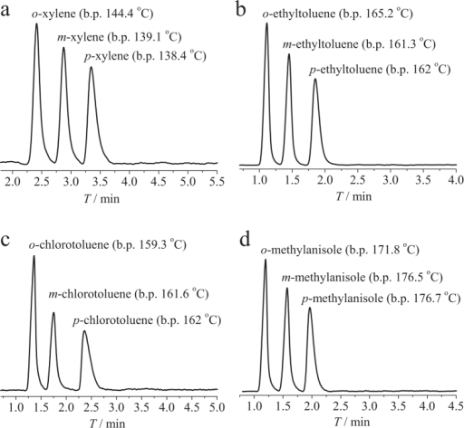 Chromatograms of GC separation of structural isomers of disubsituted benzene derivatives.a. Separation of xylene isomers (1.2 μg each isomer) using a temperature program of 180 to 200 °C with a rate of 5 °C min−1, under a N2 flow rate of 14 mL min−1. b. Separation of ethyltoluene isomers (2 μg each isomer) at 230 °C under a N2 flow rate of 14 mL min−1. c. Separation of chlorotoluene isomers (4 μg each isomer) at 215 °C under a N2 flow rate of 14 mL min−1. d. Separation of methylanisole isomers (2 μg each isomer) at 230 °C under a N2 flow rate of 14 mL min−1.