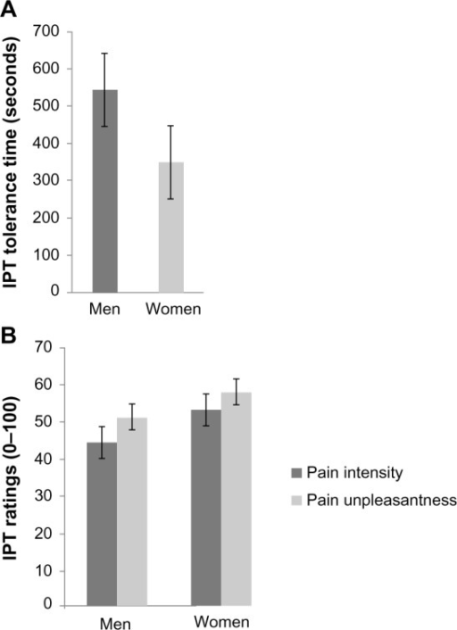 Differences in pain sensitivity between men and women in response to the IPT.Notes: (A) IPT tolerance time; (B) ratings of pain intensity and pain unpleasantness.Abbreviation: IPT, ischemic pain task.