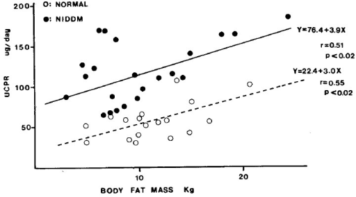 The relationship between UCPR and the body fat mass.