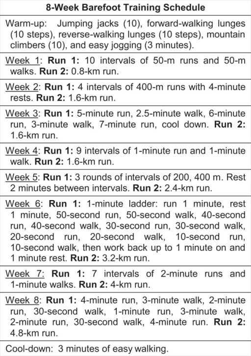 The 8-week training schedule.