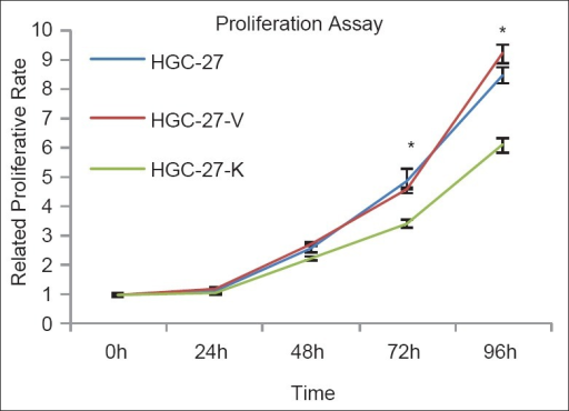 GPR34 knockdown impairs the proliferation of HGC-27 cells in vitro. Proliferative assay by Cell Counting Kit-8. GPR34 knock-down impairs the proliferative ability of HGC-27 cells. The proliferative value is shown in vertical axis as the mean ± SD of triplicate wells (*P < 0.01 vs. controls, n = 3).