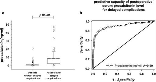 Postoperative serum levels of procalcitonin and ROC curve analysis