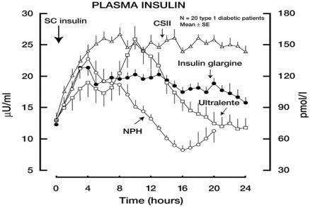 Serum insulin profiles for four different basal insulin | Open-i