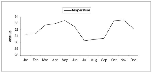 Graph showing the variation in the monthly average maximum temperature during the study period.