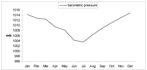 Graph showing the variation in the monthly average morning barometric pressure during the study period.