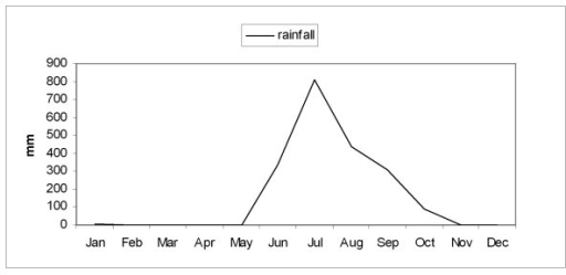 Graph showing the variation in the monthly average rainfall during the study period.